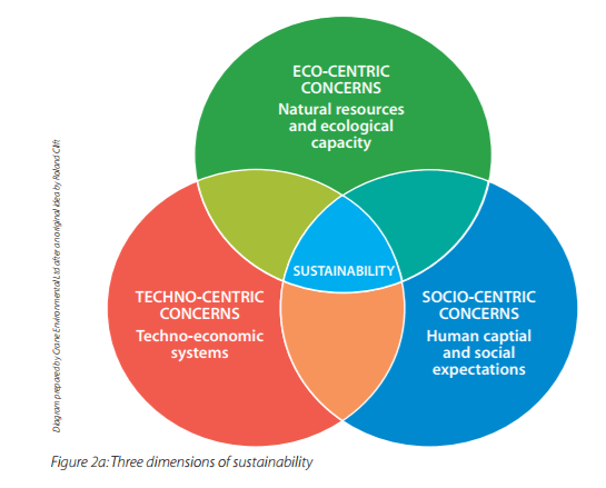 three-dimension-of-sustainability
