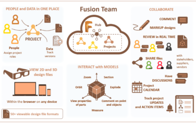Stay Connected: Collaborate and Communicate with Autodesk Fusion Team